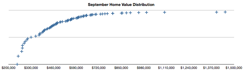 September Housing Market Re-Cap for SLO